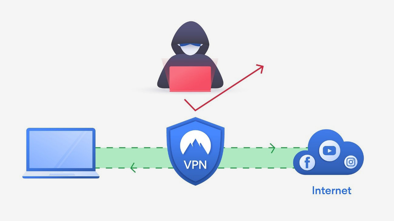Copias De Seguridad VPN